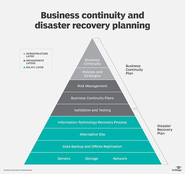 Keys to business continuity