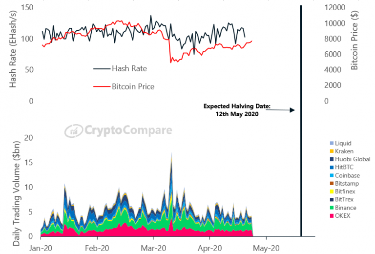 Market sentiment and BTC fundamentals continue to favor the upward movement in Bitcoin prices
