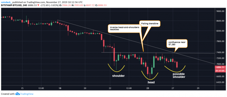 The impending breakout of this trendline would bring the price of Bitcoin back down to $ 14,000
