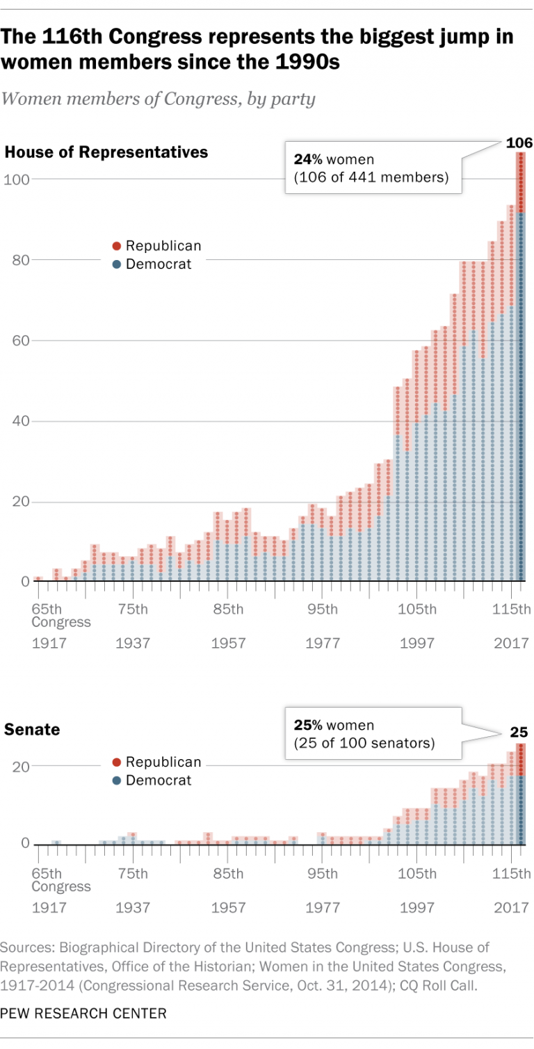 The US Congress, the other big November 3rd election