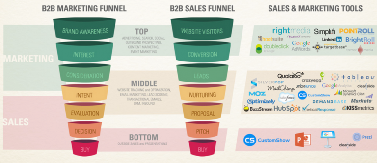 What is B2B and B2C in marketing?