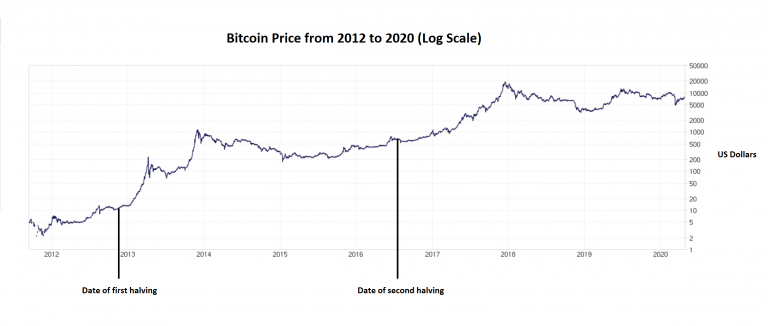 4 reasons why the price of Bitcoin will hit a new all-time high