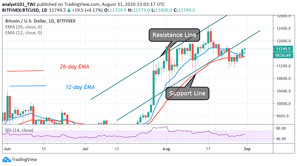 A bitcoin price of $ 20,000 would be easy to achieve after a breakout of the previous resistance