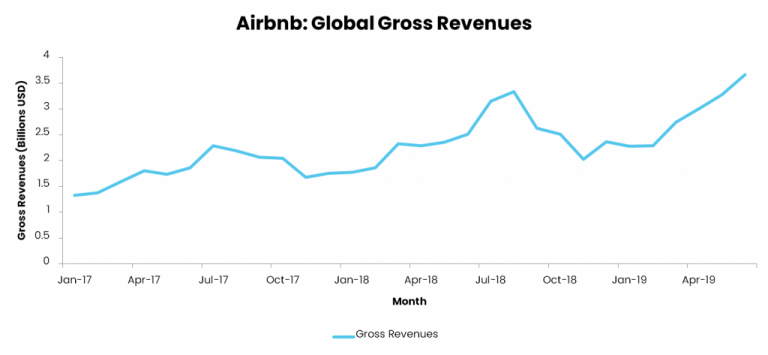 Airbnb is preparing to go public in the US