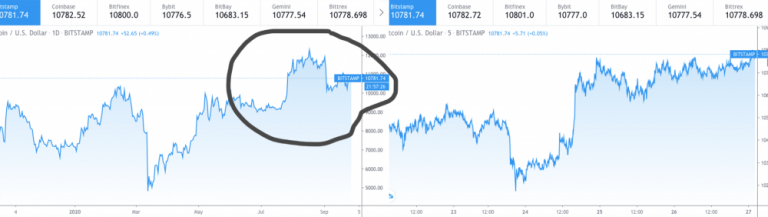 An analyst predicted a new high for the Bitcoin price three months ago in 2020