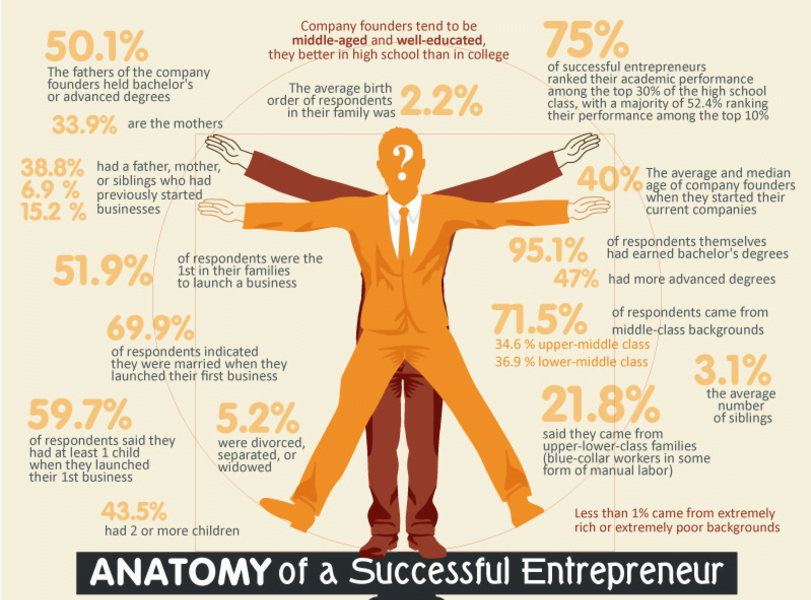 Are you an entrepreneur? These are the 5 myths you should stop believing in