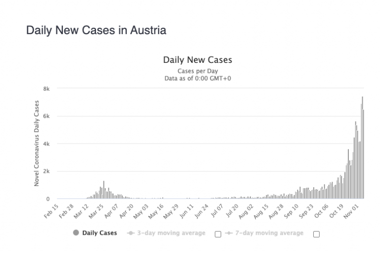 Austria announced a new lockdown from Tuesday to early December