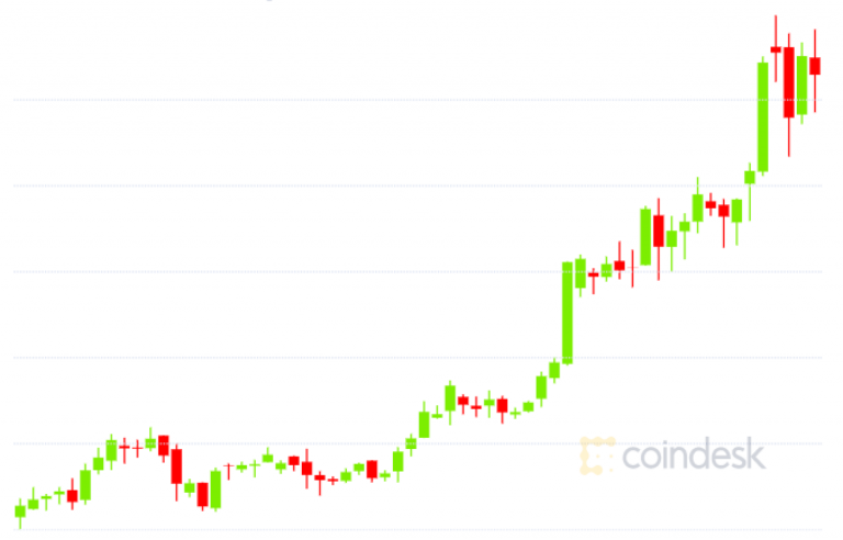 Bitcoin futures and options suggest that the BTC price will rise sharply