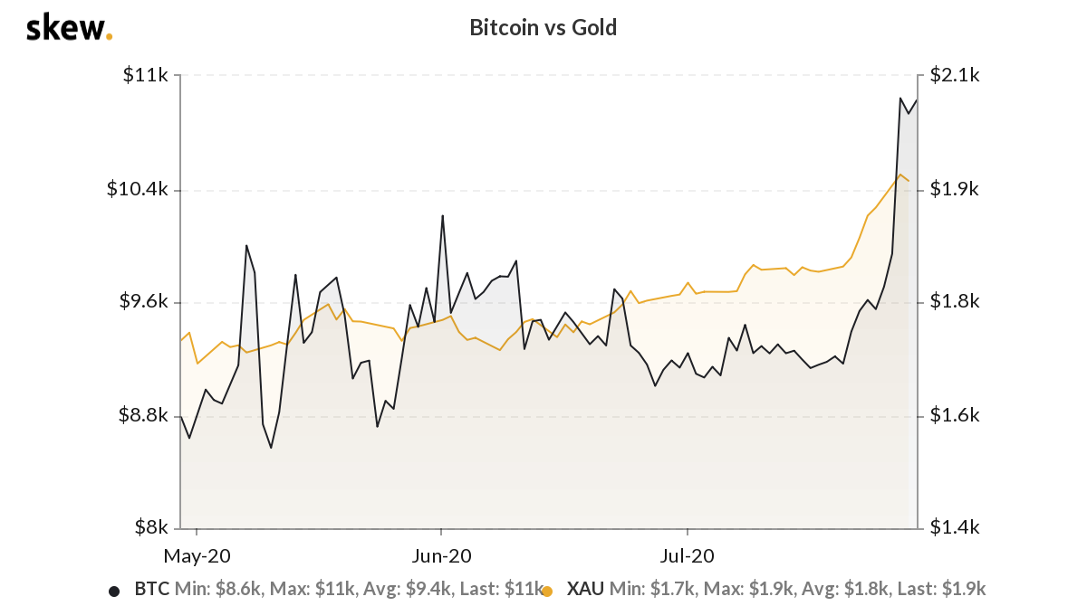 Bitcoin price has increased 375% as Peter Schiff incorrectly stated his exact minimum level