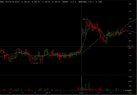 Bitcoin price is falling on Kraken after a historic spike