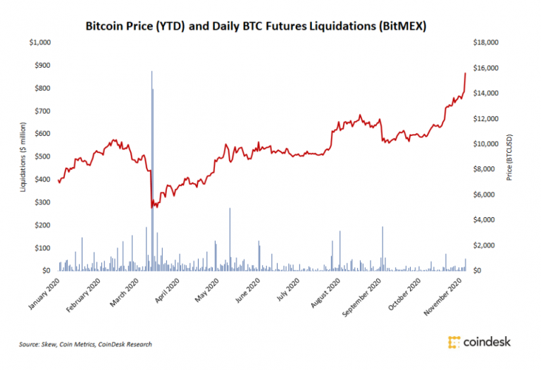 Bitcoin price outlook continues to rise despite the decline in coronavirus vaccine news