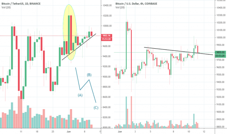 Bullish trap on the weekend? Traders remain cautious as Bitcoin price climbs to $ 18,000