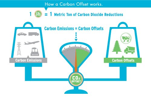 Cabify will use blockchain technology to offset the carbon footprint