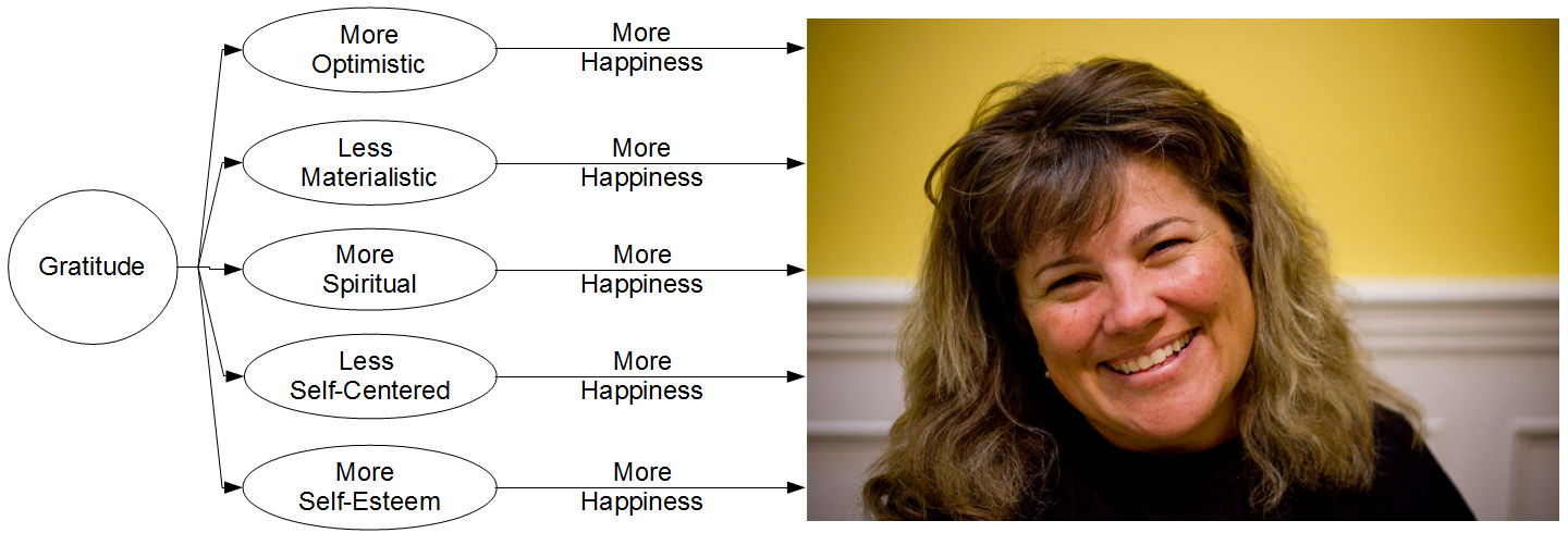 Giving more increases your happiness