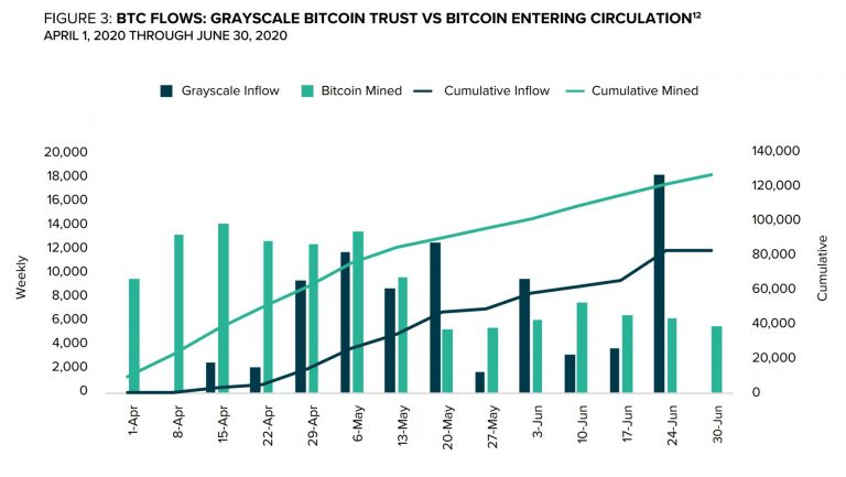 Grayscale now owns over 500,000 bitcoin