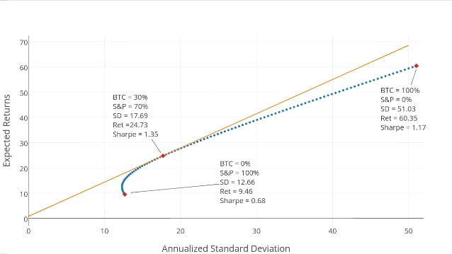 How to use modern portfolio theory in bitcoin