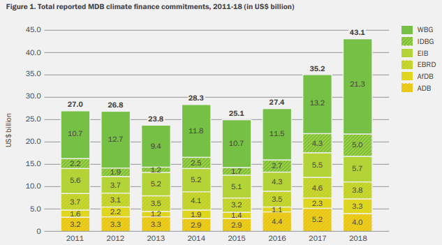 Investments by green banks are increasing