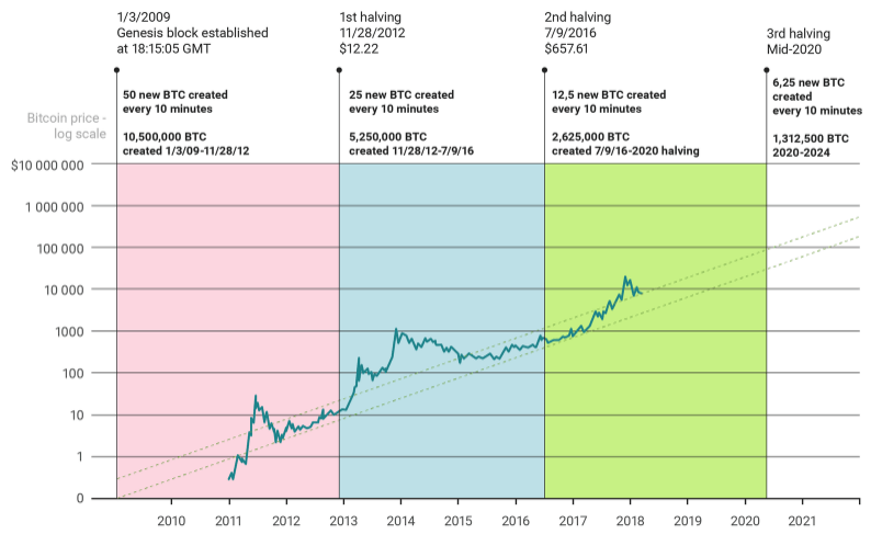 Look out for these two levels in case the price of Bitcoin is corrected sharply before $ 20,000