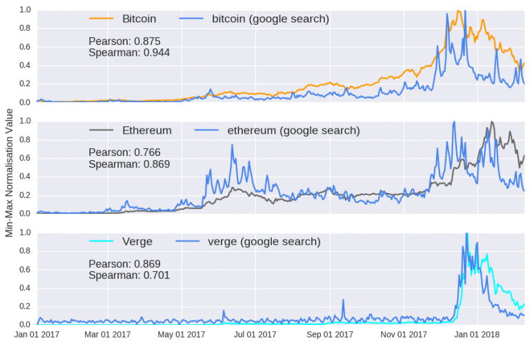 """The global search volume for """"Bitcoin"""" is higher than in 2017"""