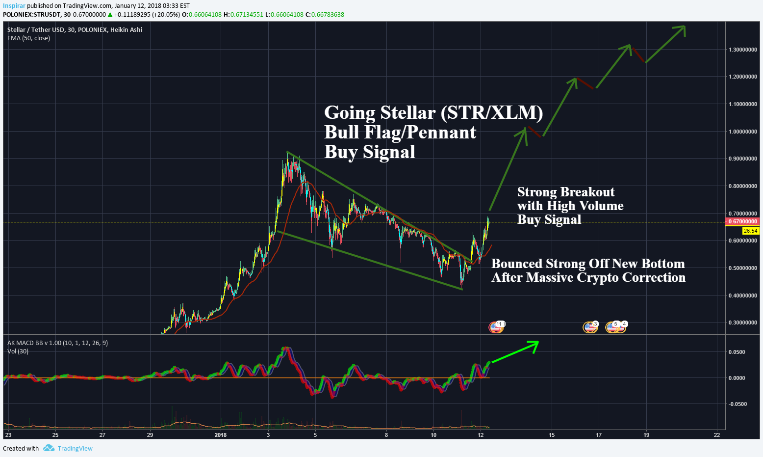 The price of Stellar Lumens will double after the public network update starts
