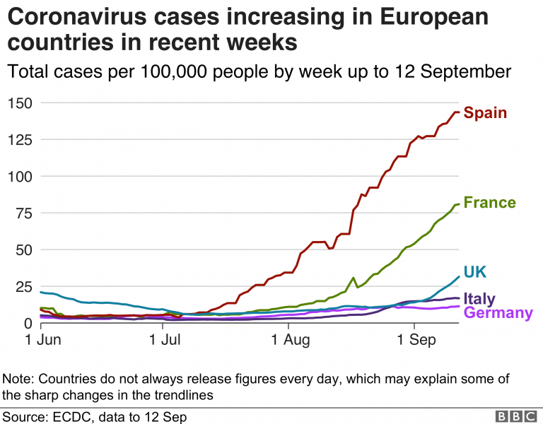 The UK sets a new daily record for coronavirus infections, topping a million confirmed cases