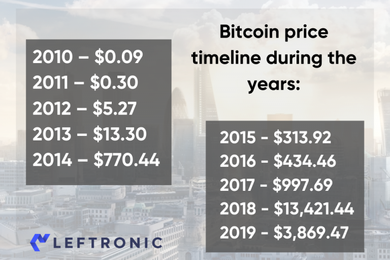 Why should a 30% drop in Bitcoin price come as no surprise?