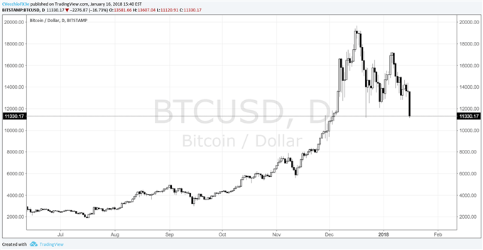 Why traders expect a Bitcoin blow-off top to be above $ 18,000
