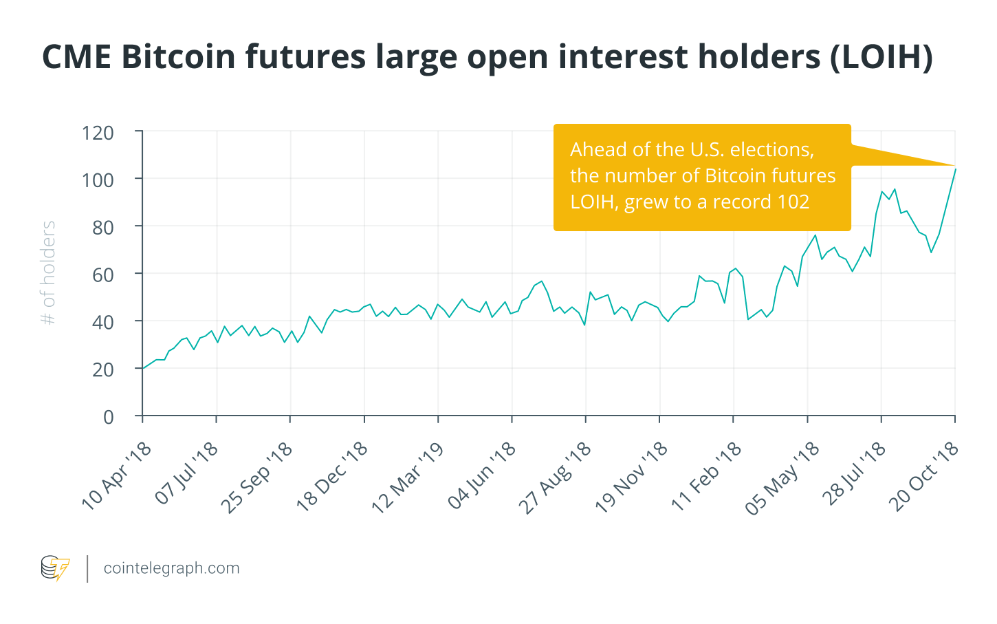 With bitcoin prices rising, institutions are relying on digital assets