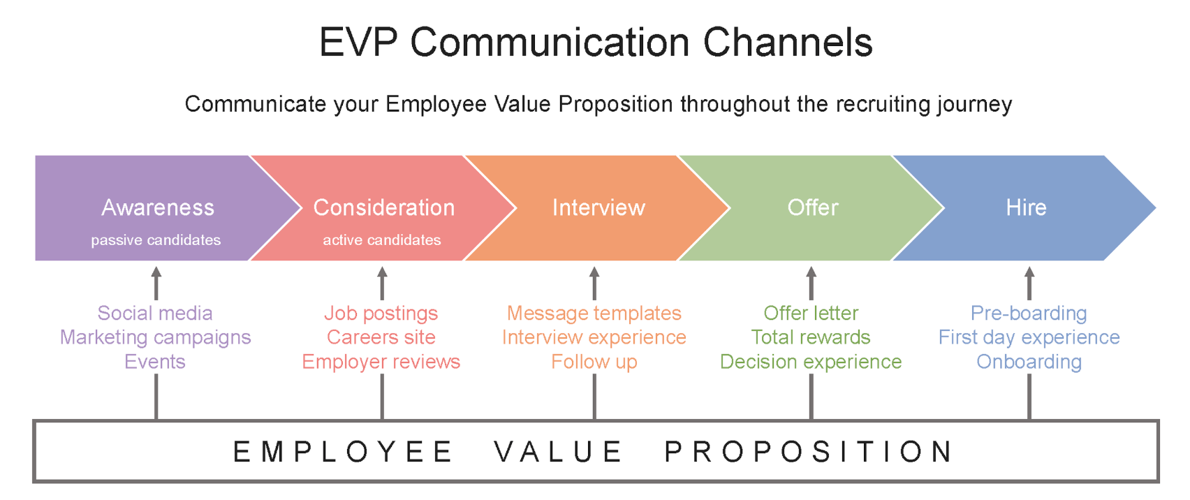 3 steps to generate a value proposition and achieve strategic networking