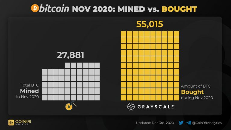 Bitcoin price drops to $ 23,000 in minutes despite huge grayscale purchases