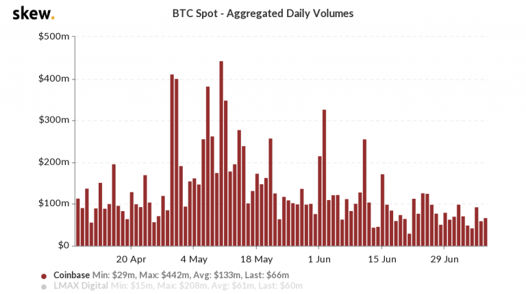Bitcoin price spike is slowing as Polkadot gains 34% in the first week of the off-season.