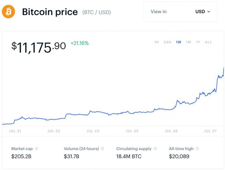 Bitcoin's new all-time high brings it closer to $ 30,000