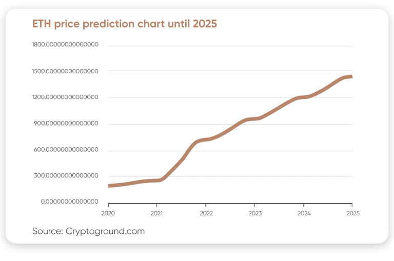 Did Bitcoin Prove to be a Reliable Store of Value in 2020? The experts answer