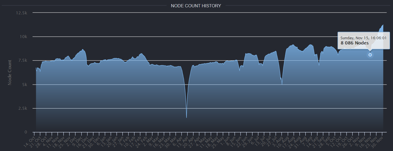 Ethereum exceeds the number of Bitcoin nodes