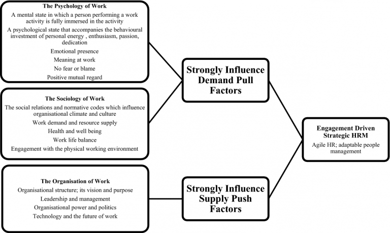 Influence of agility on organizational wellbeing