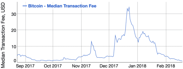 Institutes are buying Bitcoin at the $ 19,000 level as the GBTC premium hits the 6-month high