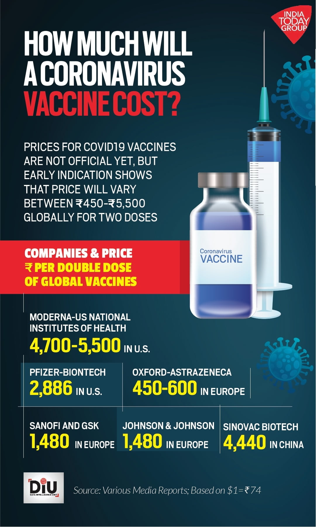 Pfizer and Moderna could make $ 32 billion from COVID-19 vaccine sales