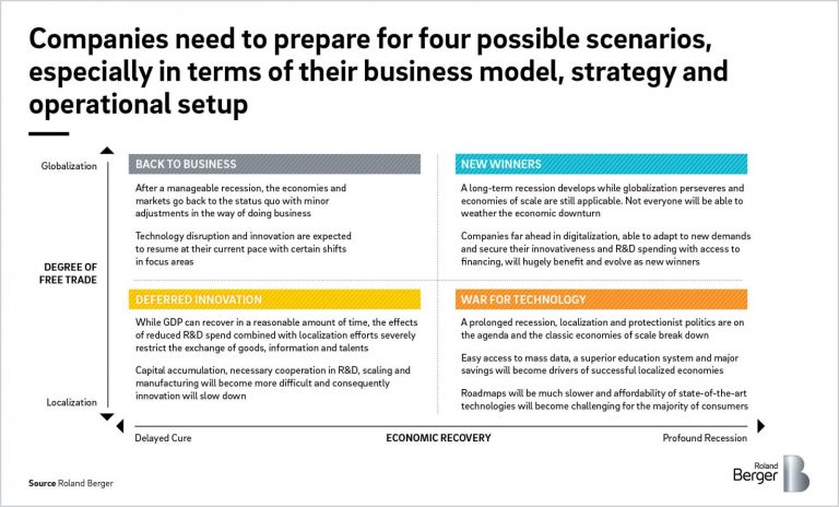The digital transformation is crucial in the new normal. Is your company ready to start them?