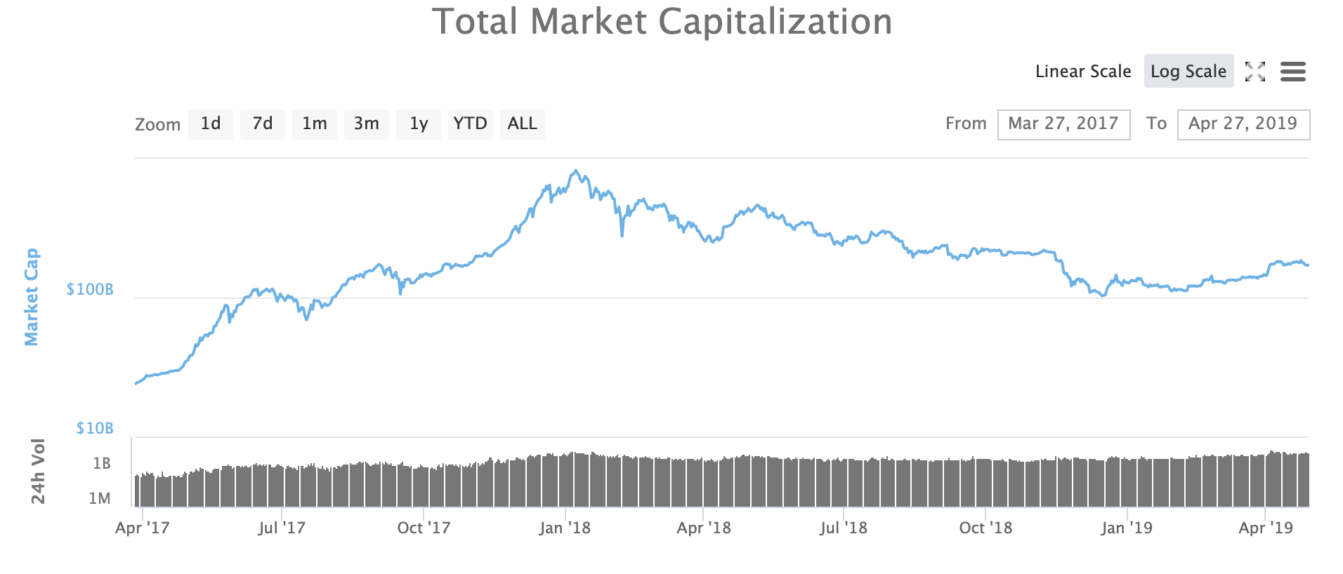 The price of Ethereum falls below $ 600 as demand for XRP destabilizes the altcoin market