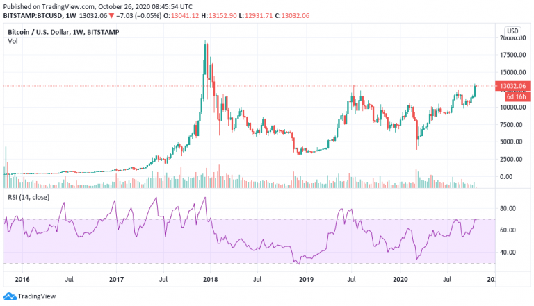 This metric suggests that the price of Bitcoin could hit $ 590,000 on this bullish surge.