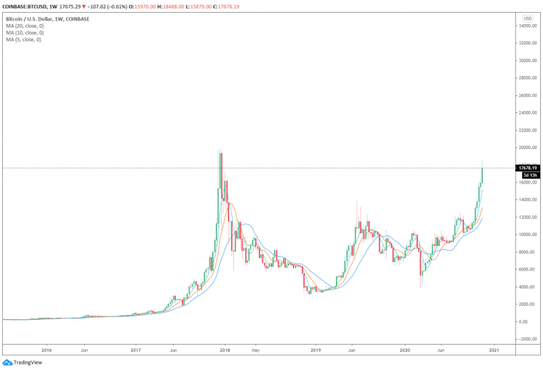 TradingView CEO explains how the current Cryptocurrency Bull market is different from 2017