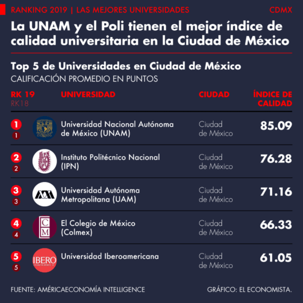 UNAM is recognized by several rankings as one of the 100 best universities in the world