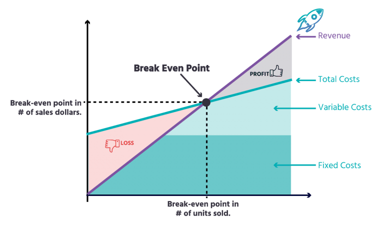 How do you calculate your market share and breakeven point?