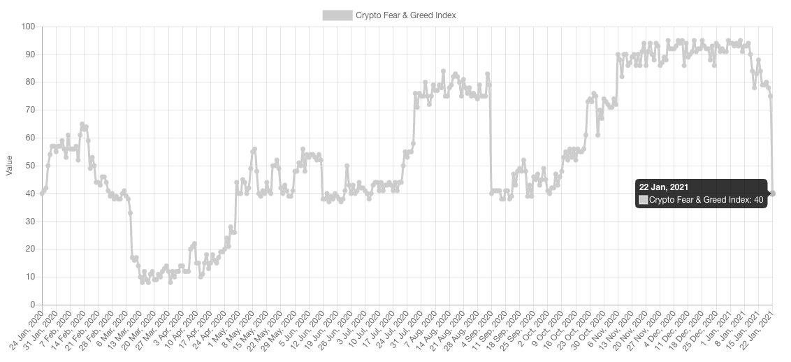 The Fear and Greed Index fell to October 2020 levels