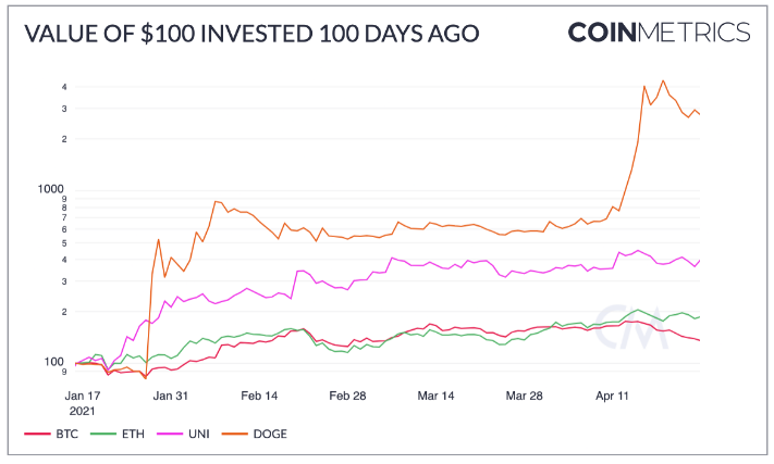 100 Fascinating Facts About The Last 100 Days For Cryptocurrencies